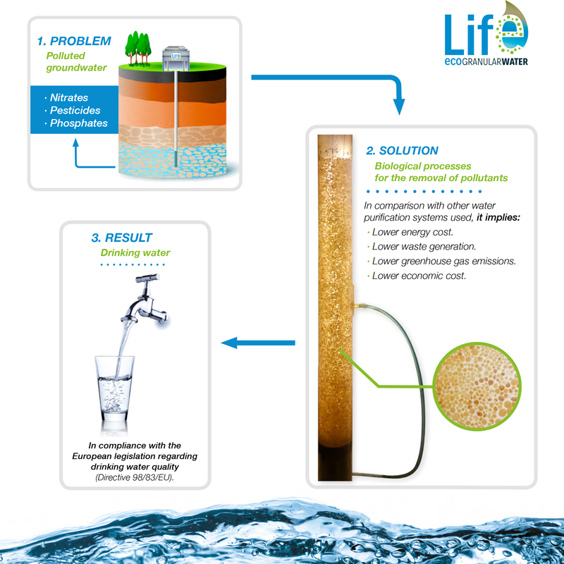Key-aspects-of-Life-Ecogranularwater